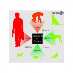 Djuranpassning upp till 25kg
